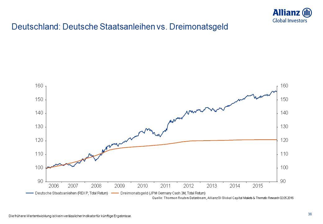 Deutschland: Deutsche Staatsanleihen vs. Dreimonatsgeld 36 Die frühere Wertentwicklung ist kein verlässlicher Indikator für künftige Ergebnisse.
