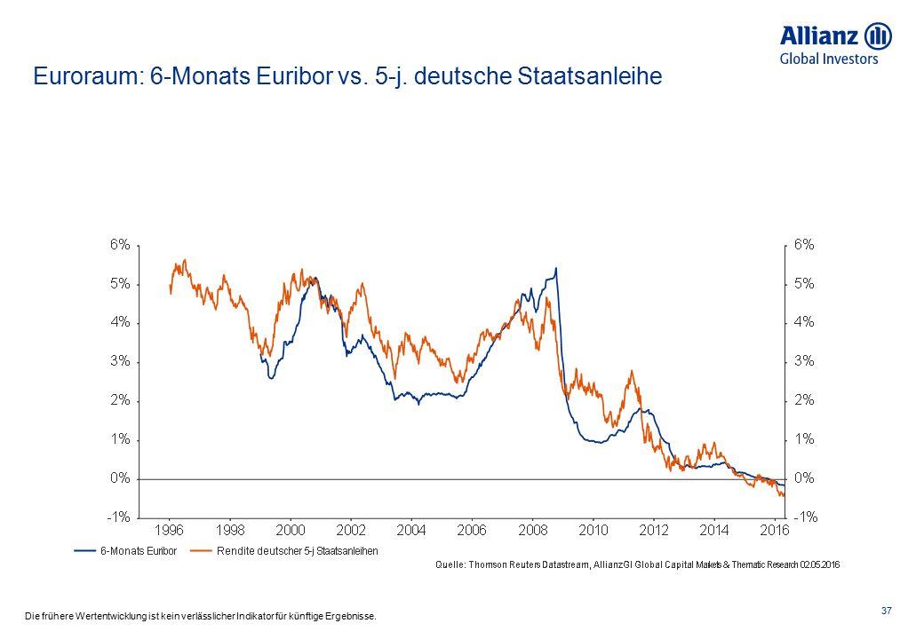 Euroraum: 6-Monats Euribor vs. 5-j. deutsche Staatsanleihe 37 Die frühere Wertentwicklung ist kein verlässlicher Indikator für künftige Ergebnisse.