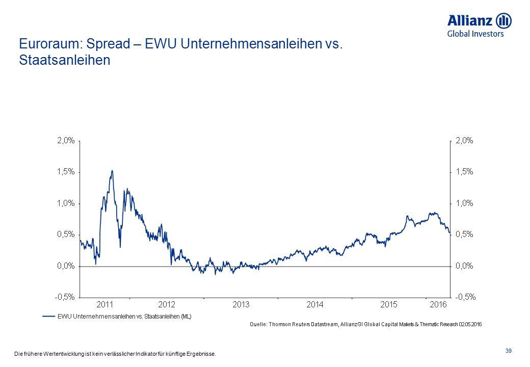 Euroraum: Spread – EWU Unternehmensanleihen vs. Staatsanleihen 39 Die frühere Wertentwicklung ist kein verlässlicher Indikator für künftige Ergebnisse