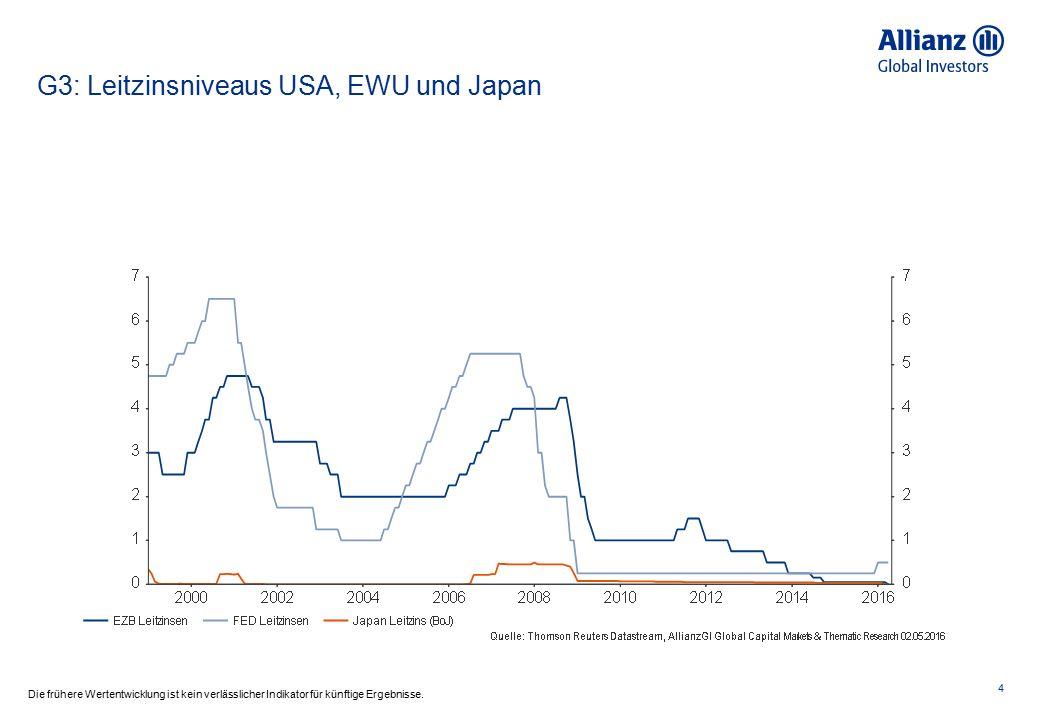 G3: Leitzinsniveaus USA, EWU und Japan 4 Die frühere Wertentwicklung ist kein verlässlicher Indikator für künftige Ergebnisse.
