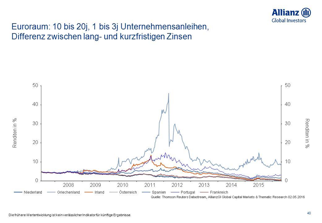 Euroraum: 10 bis 20j, 1 bis 3j Unternehmensanleihen, Differenz zwischen lang- und kurzfristigen Zinsen 40 Die frühere Wertentwicklung ist kein verläss
