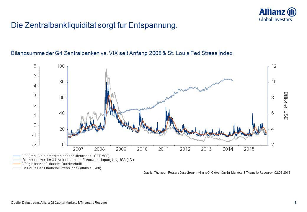 Die Zentralbankliquidität sorgt für Entspannung. 5 Bilanzsumme der G4 Zentralbanken vs. VIX seit Anfang 2008 & St. Louis Fed Stress Index Quelle: Data