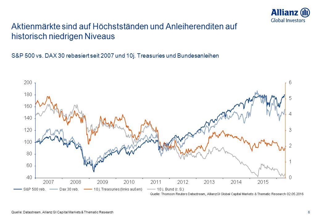 Aktienmärkte sind auf Höchstständen und Anleiherenditen auf historisch niedrigen Niveaus 6 Quelle: Datastream, Allianz GI Capital Markets & Thematic R