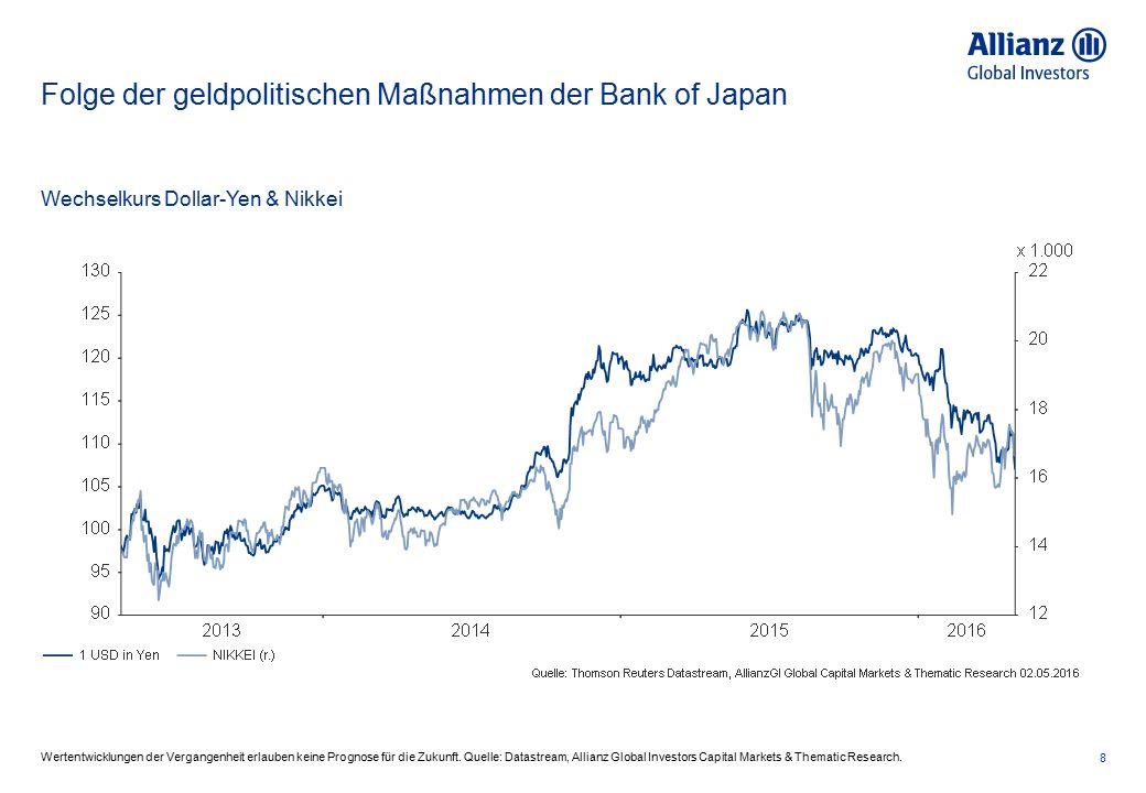 Folge der geldpolitischen Maßnahmen der Bank of Japan 8 Wertentwicklungen der Vergangenheit erlauben keine Prognose für die Zukunft. Quelle: Datastrea