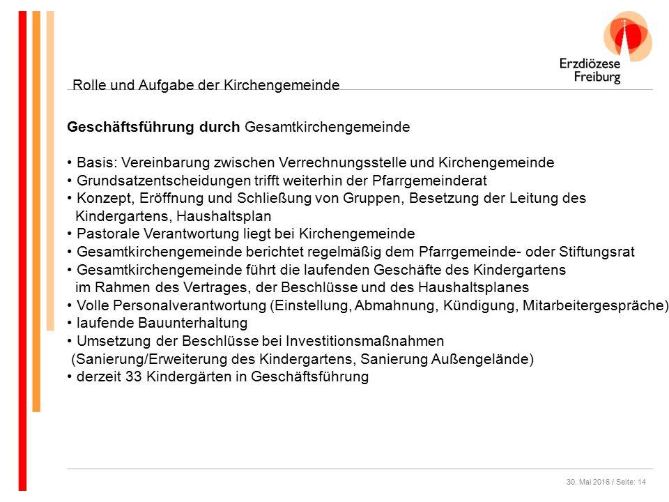 30. Mai 2016 / Seite: 14 Rolle und Aufgabe der Kirchengemeinde Geschäftsführung durch Gesamtkirchengemeinde Basis: Vereinbarung zwischen Verrechnungss