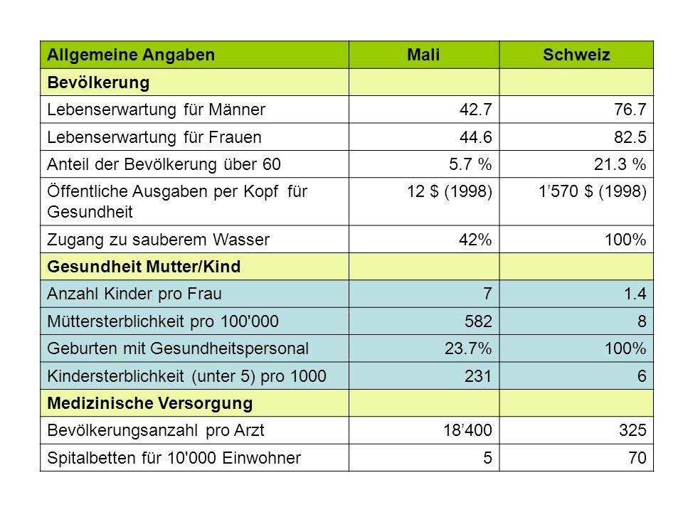 Allgemeine AngabenMaliSchweiz Bevölkerung Lebenserwartung für Männer42.776.7 Lebenserwartung für Frauen44.682.5 Anteil der Bevölkerung über 605.7 %21.