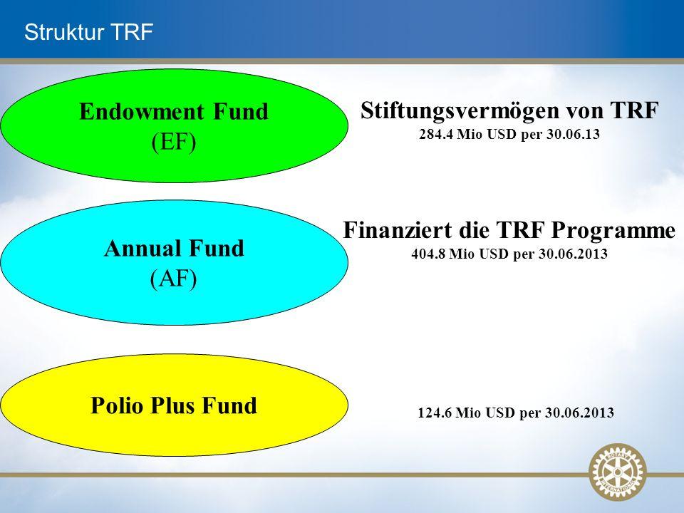 Struktur TRF Annual Fund (AF) Endowment Fund (EF) Polio Plus Fund Finanziert die TRF Programme 404.8 Mio USD per 30.06.2013 Stiftungsvermögen von TRF 284.4 Mio USD per 30.06.13 124.6 Mio USD per 30.06.2013