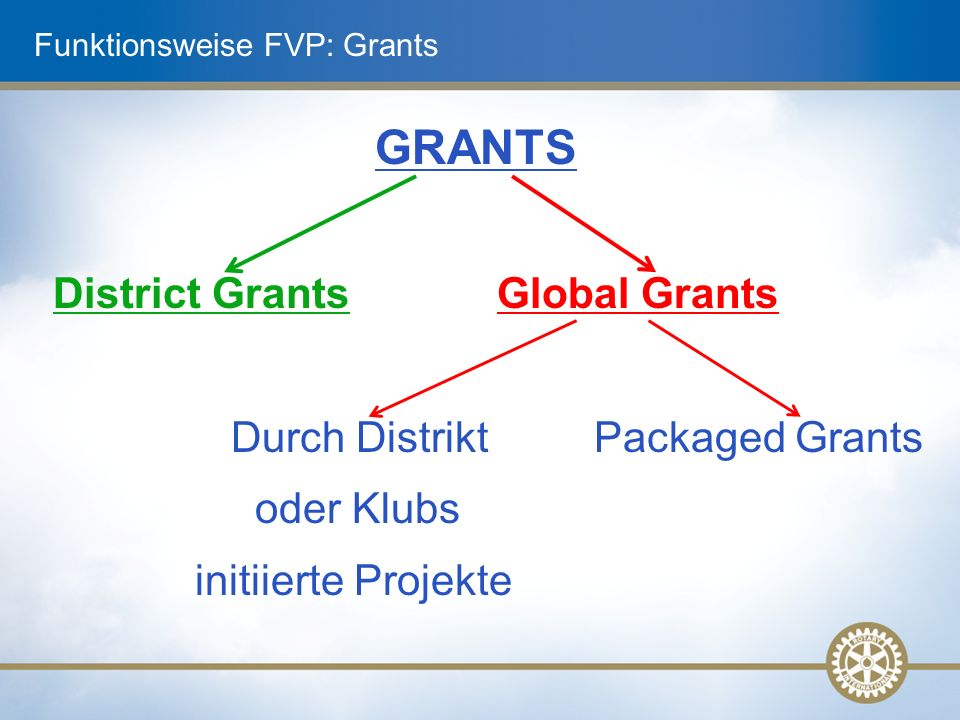 Funktionsweise FVP: Grants GRANTS District Grants Global Grants Durch Distrikt Packaged Grants oder Klubs initiierte Projekte