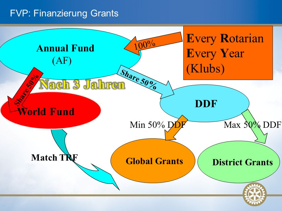 FVP: Finanzierung Grants Annual Fund (AF) Every Rotarian Every Year (Klubs) 100% DDF Share 50 % Global Grants District Grants Max 50% DDFMin 50% DDF Share 50% World Fund Match TRF