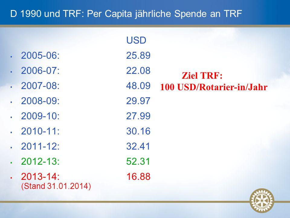 D 1990 und TRF: Per Capita jährliche Spende an TRF USD 2005-06:25.89 2006-07:22.08 2007-08:48.09 2008-09:29.97 2009-10:27.99 2010-11:30.16 2011-12:32.41 2012-13:52.31 2013-14:16.88 (Stand 31.01.2014) Ziel TRF: 100 USD/Rotarier-in/Jahr