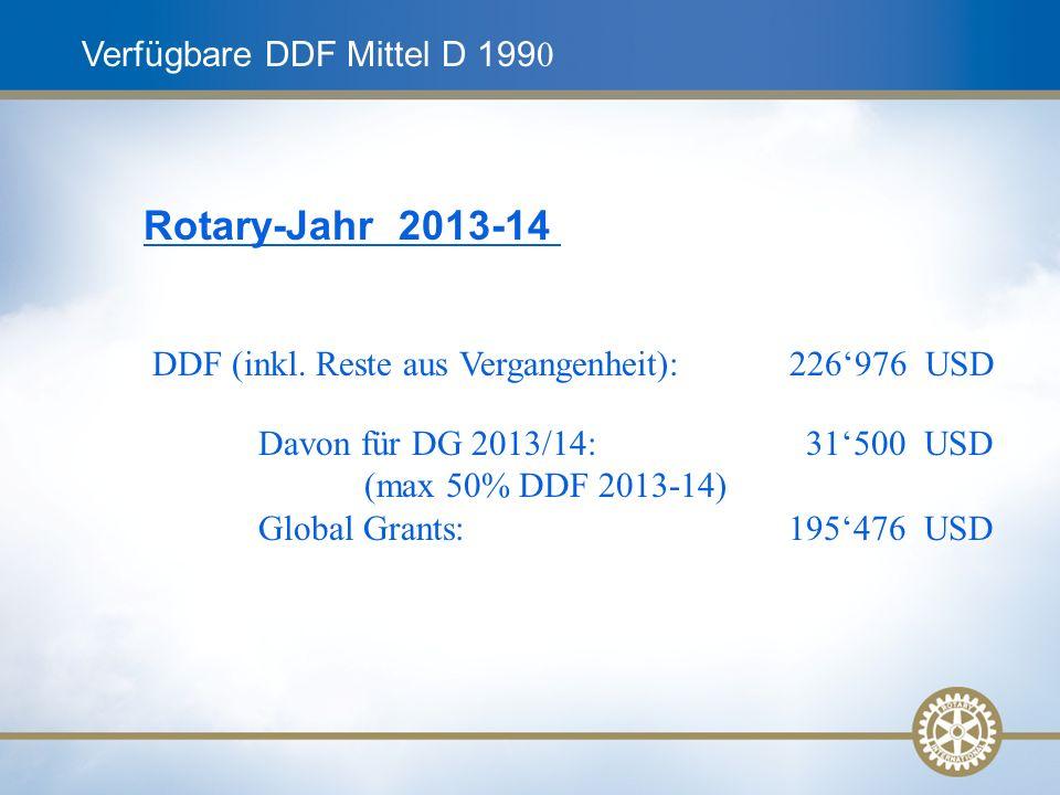 Verfügbare DDF Mittel D 199 0 Rotary-Jahr 2013-14 DDF (inkl.