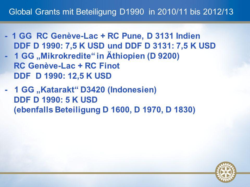 """Global Grants mit Beteiligung D1990 in 2010/11 bis 2012/13 - 1 GG RC Genève-Lac + RC Pune, D 3131 Indien DDF D 1990: 7,5 K USD und DDF D 3131: 7,5 K USD - 1 GG """"Mikrokredite in Äthiopien (D 9200) RC Genève-Lac + RC Finot DDF D 1990: 12,5 K USD - 1 GG """"Katarakt D3420 (Indonesien) DDF D 1990: 5 K USD (ebenfalls Beteiligung D 1600, D 1970, D 1830)"""