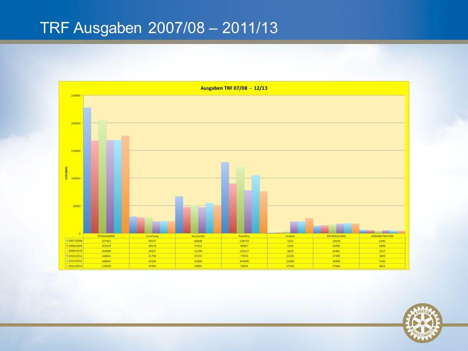 TRF Ausgaben 2007/08 – 2011/13