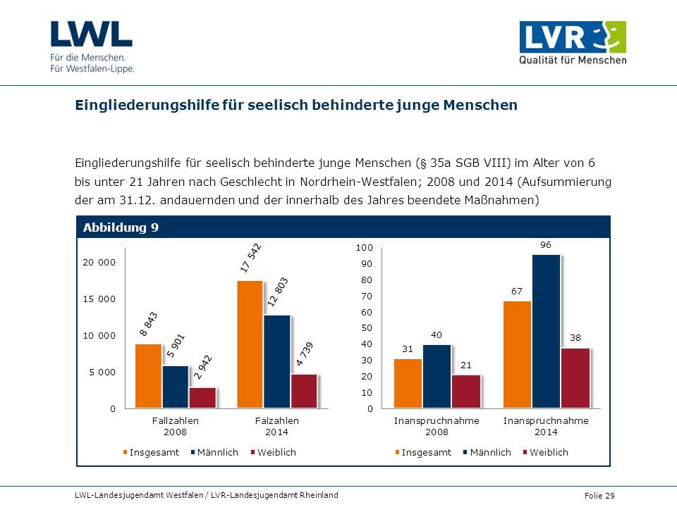 Eingliederungshilfe für seelisch behinderte junge Menschen Eingliederungshilfe für seelisch behinderte junge Menschen (§ 35a SGB VIII) im Alter von 6 bis unter 21 Jahren nach Geschlecht in Nordrhein-Westfalen; 2008 und 2014 (Aufsummierung der am 31.12.