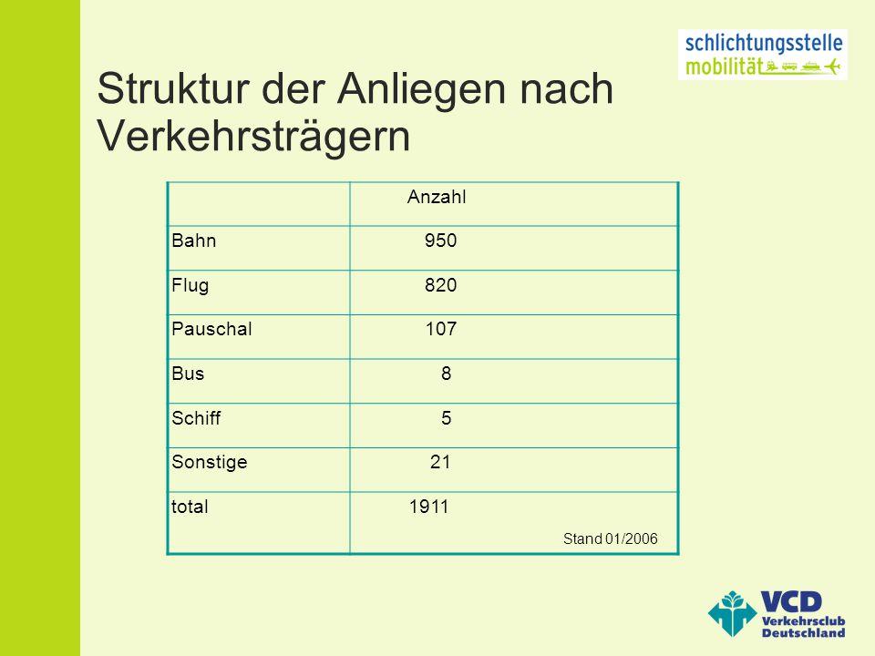 Struktur der Anliegen nach Verkehrsträgern Stand 01/2006 Anzahl Bahn 950 Flug 820 Pauschal 107 Bus 8 Schiff 5 Sonstige 21 total 1911