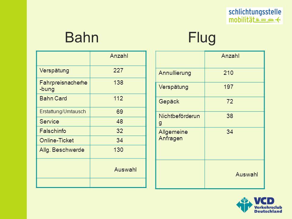 Bahn Flug Anzahl Verspätung 227 Fahrpreisnacherhe -bung 138 Bahn Card 112 Erstattung/Umtausch 69 Service 48 Falschinfo 32 Online-Ticket 34 Allg.