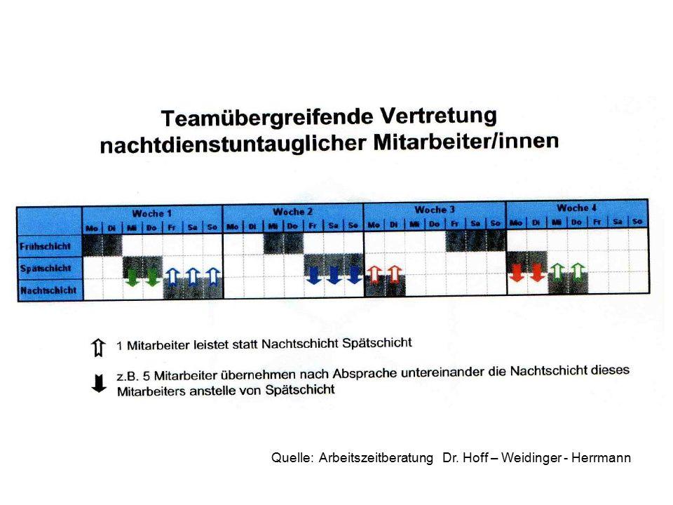 Quelle: Arbeitszeitberatung Dr. Hoff – Weidinger - Herrmann