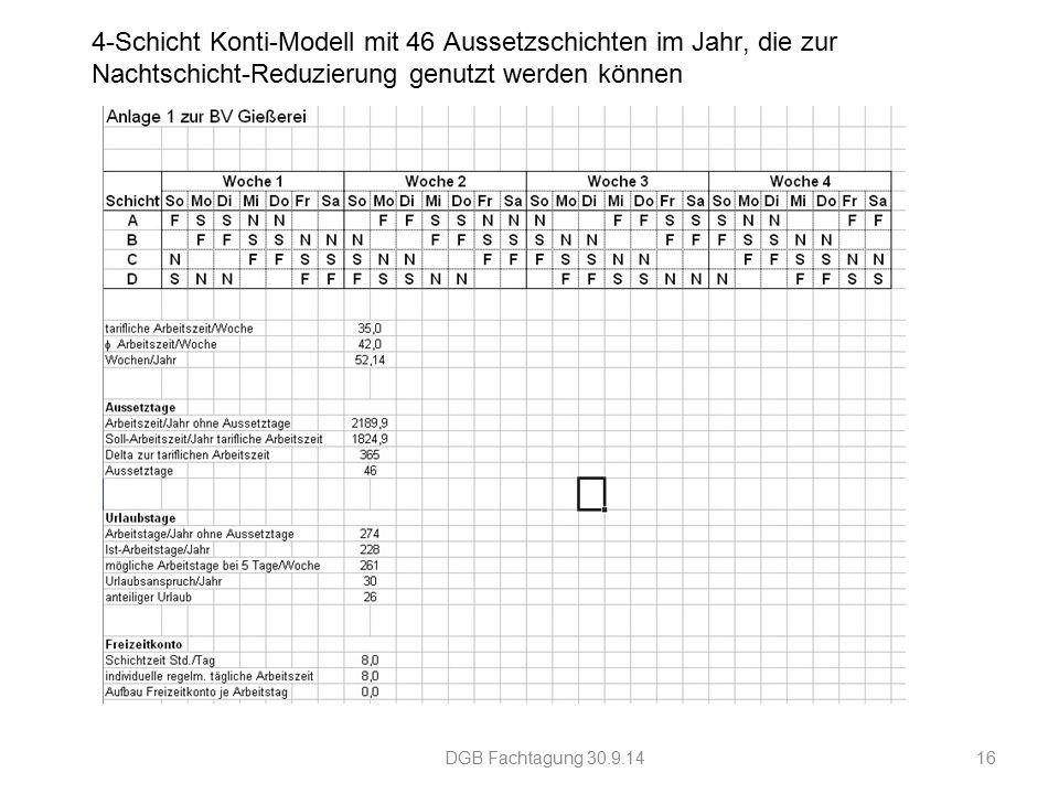 4-Schicht Konti-Modell mit 46 Aussetzschichten im Jahr, die zur Nachtschicht-Reduzierung genutzt werden können DGB Fachtagung 30.9.1416