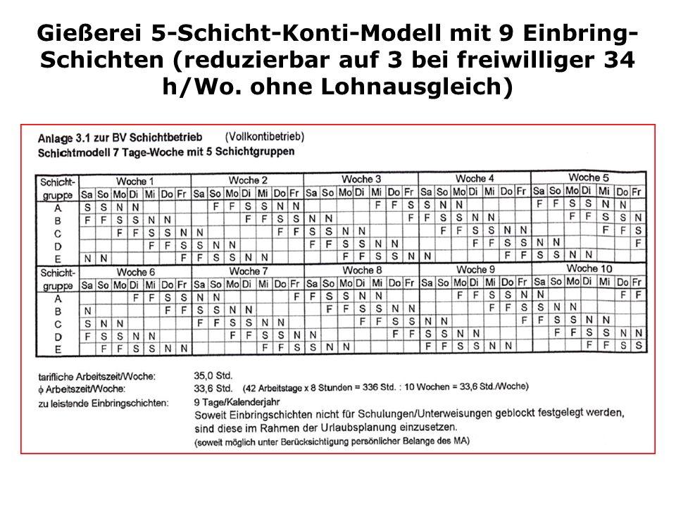 Gießerei 5-Schicht-Konti-Modell mit 9 Einbring- Schichten (reduzierbar auf 3 bei freiwilliger 34 h/Wo.