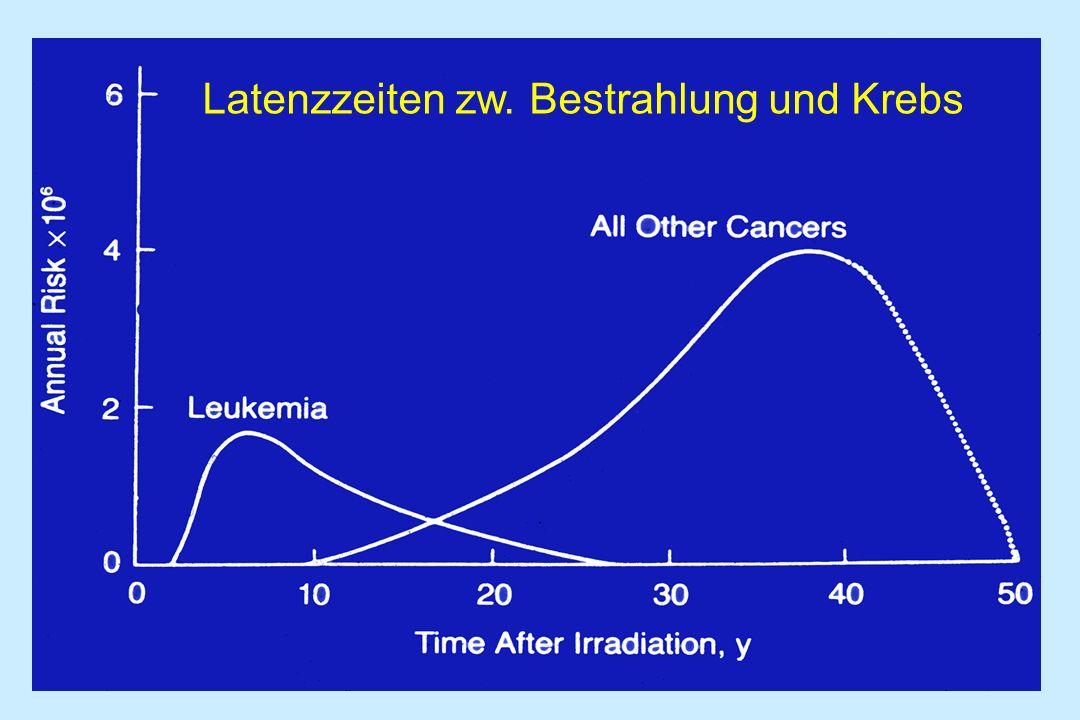 Latenzzeiten zw. Bestrahlung und Krebs