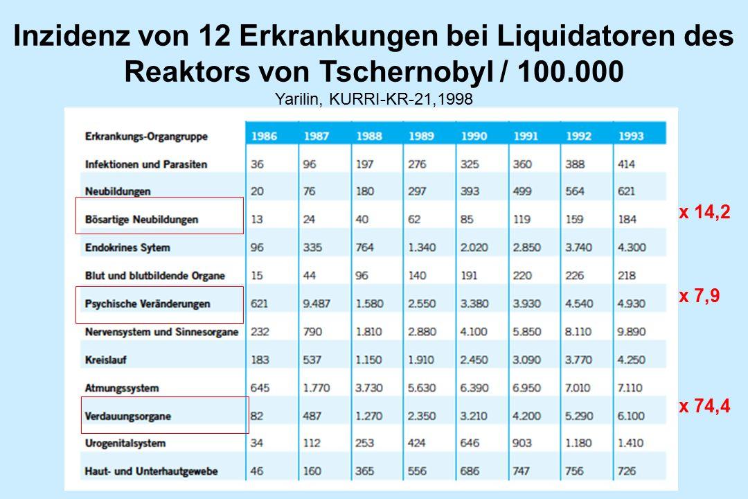 Inzidenz von 12 Erkrankungen bei Liquidatoren des Reaktors von Tschernobyl / 100.000 Yarilin, KURRI-KR-21,1998 x 14,2 x 7,9 x 74,4