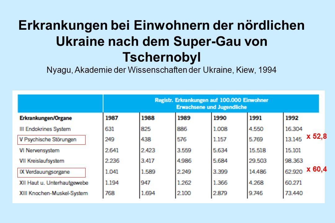 Erkrankungen bei Einwohnern der nördlichen Ukraine nach dem Super-Gau von Tschernobyl Nyagu, Akademie der Wissenschaften der Ukraine, Kiew, 1994 x 52,