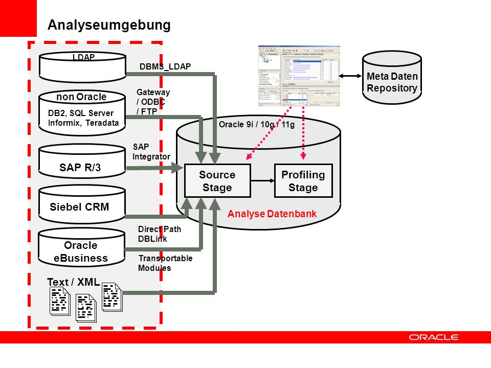 Source Stage Profiling Stage SAP R/3 SAP Integrator non Oracle Gateway / ODBC / FTP Oracle 9i / 10g / 11g DB2, SQL Server Informix, Teradata LDAP Meta Daten Repository Direct Path DBLink Transportable Modules DBMS_LDAP Siebel CRM Oracle eBusiness Text / XML Analyse Datenbank Analyseumgebung