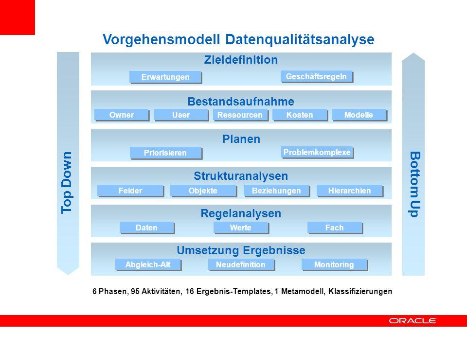 Zieldefinition Bestandsaufnahme Planen Strukturanalysen Regelanalysen Umsetzung Ergebnisse Erwartungen Geschäftsregeln OwnerUserRessourcenKostenModelle Felder Priorisieren Problemkomplexe ObjekteBeziehungenHierarchien DatenWerteFach Abgleich-AltNeudefinitionMonitoring Top Down Bottom Up Vorgehensmodell Datenqualitätsanalyse 6 Phasen, 95 Aktivitäten, 16 Ergebnis-Templates, 1 Metamodell, Klassifizierungen