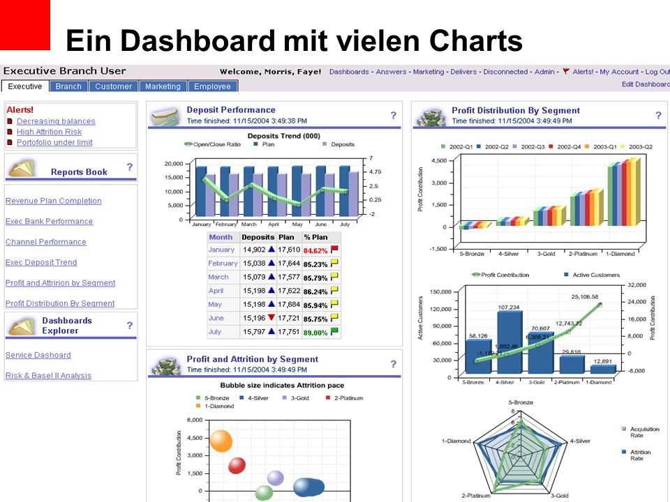 Data Quality Monitoring im DWH Data Quality Dashboards