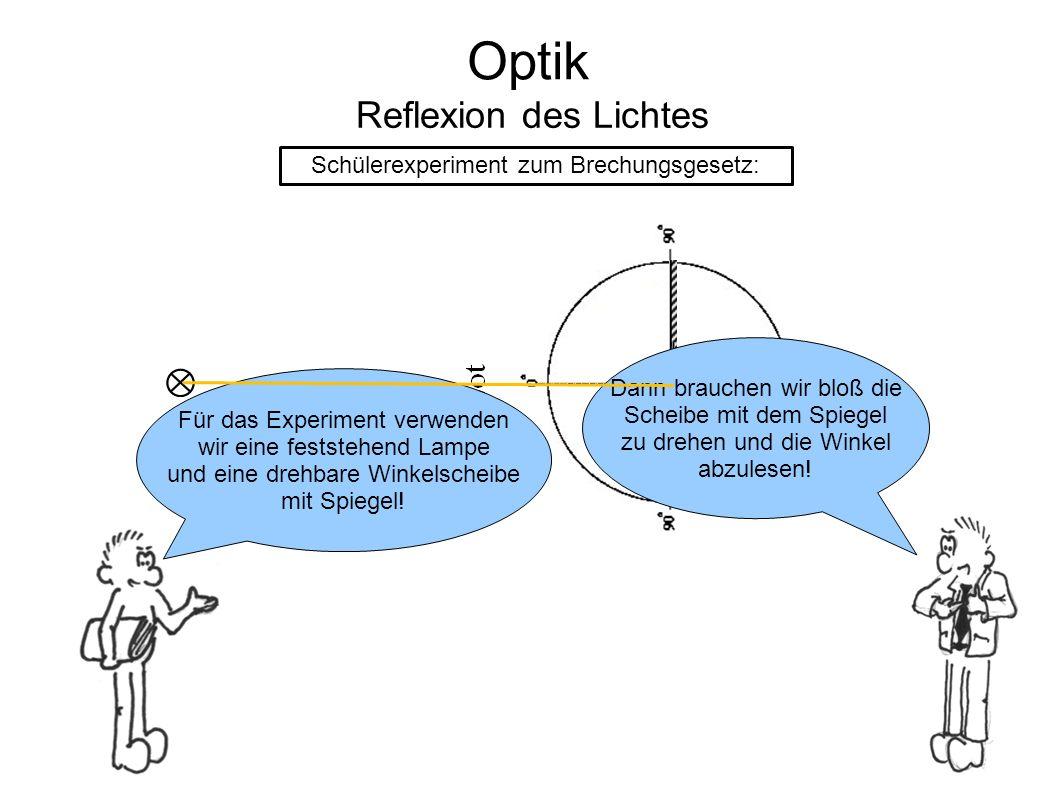 Optik Reflexion des Lichtes Schülerexperiment zum Brechungsgesetz: Für das Experiment verwenden wir eine feststehend Lampe und eine drehbare Winkelscheibe mit Spiegel.