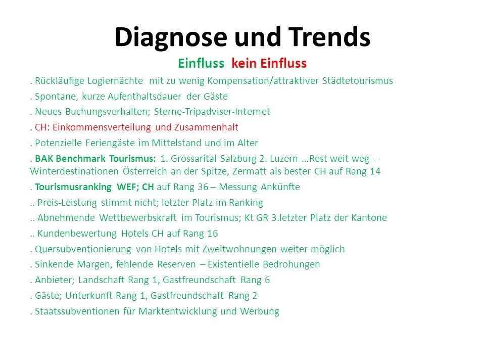 Diagnose und Trends Einfluss kein Einfluss.