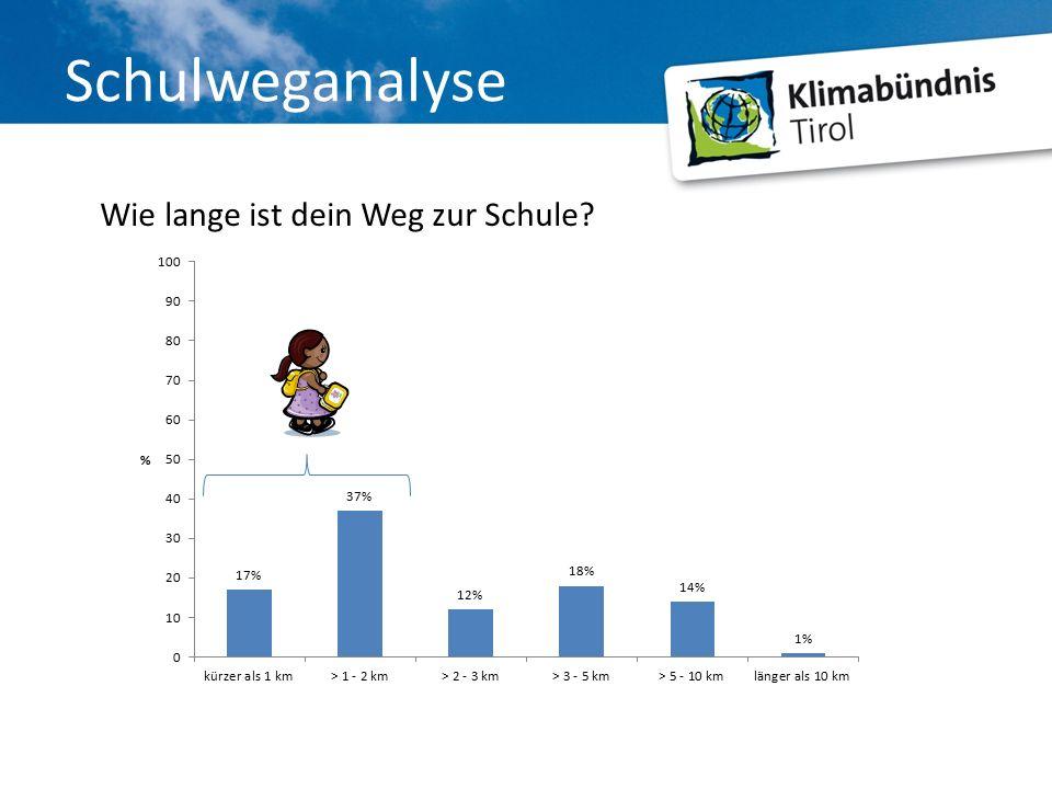 Schulweganalyse Wie lange ist dein Weg zur Schule?