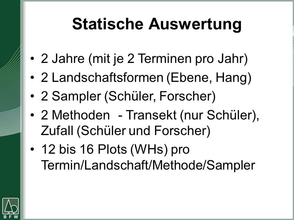 Statische Auswertung 2 Jahre (mit je 2 Terminen pro Jahr) 2 Landschaftsformen (Ebene, Hang) 2 Sampler (Schüler, Forscher) 2 Methoden - Transekt (nur Schüler), Zufall (Schüler und Forscher) 12 bis 16 Plots (WHs) pro Termin/Landschaft/Methode/Sampler