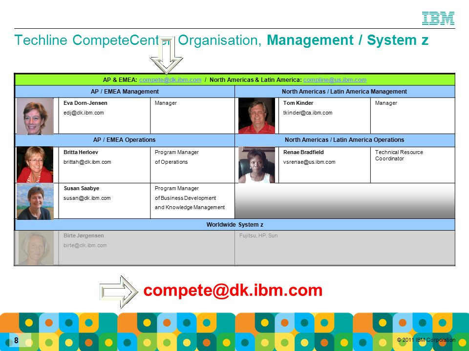 © 2011 IBM Corporation 9 Techline CompeteCenter Organisation, System Storage AP and EMEA: compete@dk.ibm.com / North Americas and Latin America: compline@us.ibm.comcompete@dk.ibm.comcompline@us.ibm.com AP / EMEA ManagementNorth Americas / Latin America Management Henrik Wilken wilken@dk.ibm.com High-End Disk and SAN Virtualization (DS8000, SVC, XIV) DataCore, EMC, HDS, HP, Sun, FalconStor Mike Kachmar mkachmar@us.ibm.com High-End and Midrange.