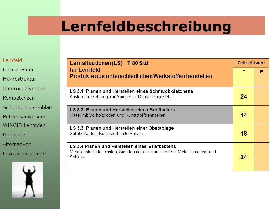 Lernsituation LS 3.2 Planen und Herstellen eines Briefhalters Lernfeld Lernsituation Makrostruktur Unterrichtsverlauf Kompetenzen Sicherheitsdatenblatt Betriebsanweisung WINGIS-Leitfaden Probleme Alternativen Diskussionspunkte