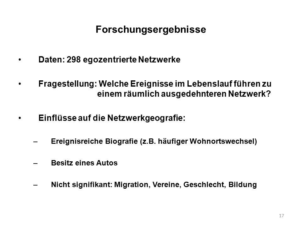 17 Forschungsergebnisse Daten: 298 egozentrierte Netzwerke Fragestellung: Welche Ereignisse im Lebenslauf führen zu einem räumlich ausgedehnteren Netzwerk.