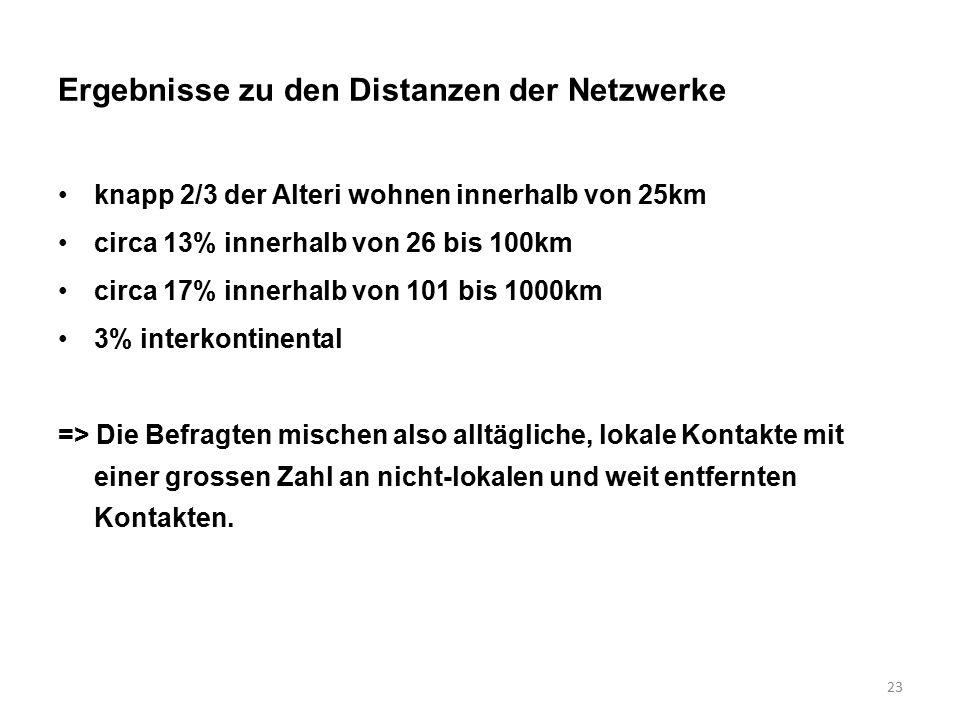 23 Ergebnisse zu den Distanzen der Netzwerke knapp 2/3 der Alteri wohnen innerhalb von 25km circa 13% innerhalb von 26 bis 100km circa 17% innerhalb von 101 bis 1000km 3% interkontinental => Die Befragten mischen also alltägliche, lokale Kontakte mit einer grossen Zahl an nicht-lokalen und weit entfernten Kontakten.