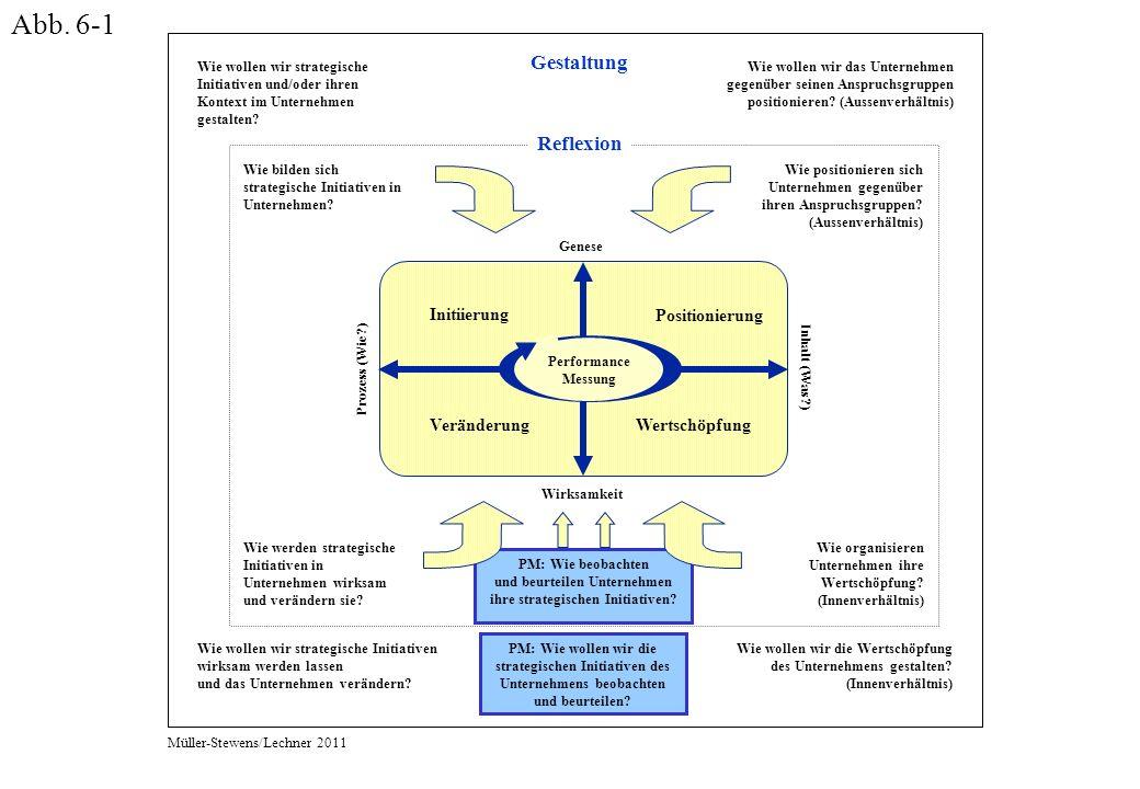 Abb. 6-1 PM: Wie beobachten und beurteilen Unternehmen ihre strategischen Initiativen.