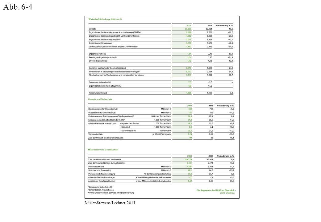 Führerschaft in Qualität und Zuverlässigkeit Verbesserung der operativen Qualität und Effizienz Kunden- perspektive Ausbau der Kundenbeziehungen mit margenträchtigen Kunden Beschleunigung der Produktinnovation Prozess- perspektive Erbringen von Produkten und Dienstleistungen mit Kundennutzen Einführung neuer, innovativer Produkte Verbesserung der Effektivität und Effizienz der Supply Chain Verbesserung der Qualität, Kosten und Flexibilität operativer Prozesse Verbesserung der Kundenprofitabilität Ausbau Vertriebskanäle, Angebot und Märkte Ausbau und Erhalten von engen Kundenbeziehungen Herausragende Technologie- und Produktentwicklung Erkennen von neuen Opportunitäten im Markt Förderung einer leistungsstarken Unternehmenskultur Lernen & Wachstums- perspektive Aufbau und Ausbau strategisch wichtiger Fähigkeiten und Wissen Entwicklung einer umsetzungsorientierten Unternehmenskultur Förderung und Einforderung von ständigem Lernen und Wissensaustausch Finanzielle Perspektive Verbesserung der Produktivität Steigerung der Umsätze in bestehenden Märkten Steigerung der Umsätze mit neuen Produkten Verbesserung der Kapitalrentabilität (ROCE) Vision: Bis 2013 Marktführer in unserer Branche Müller-Stewens/Lechner 2011
