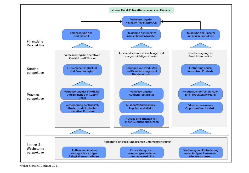 Finanzielle Perspektive Kunden- Perspektive Prozess Perspektive Lernen und Wachstum 1.