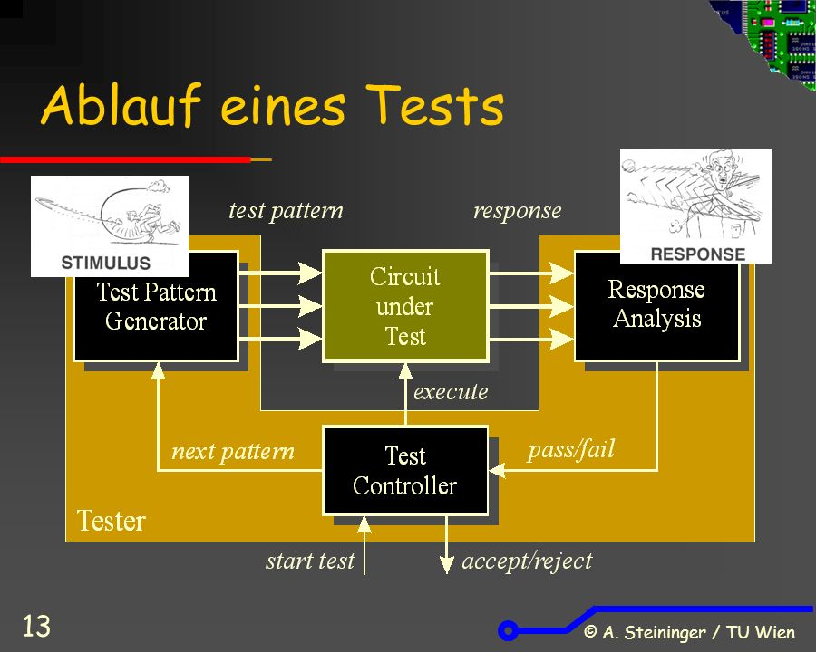 © A. Steininger / TU Wien 13 Ablauf eines Tests
