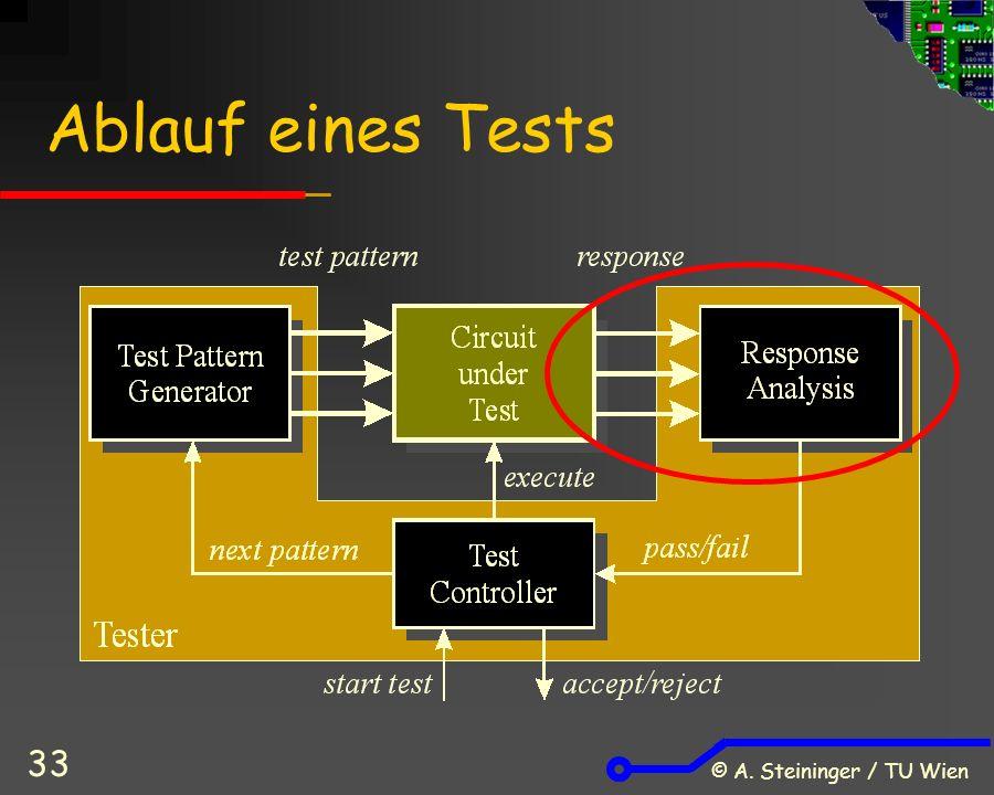 © A. Steininger / TU Wien 33 Ablauf eines Tests