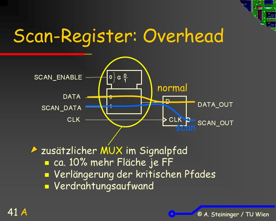 © A. Steininger / TU Wien 41 Scan-Register: Overhead zusätzlicher MUX im Signalpfad ca.