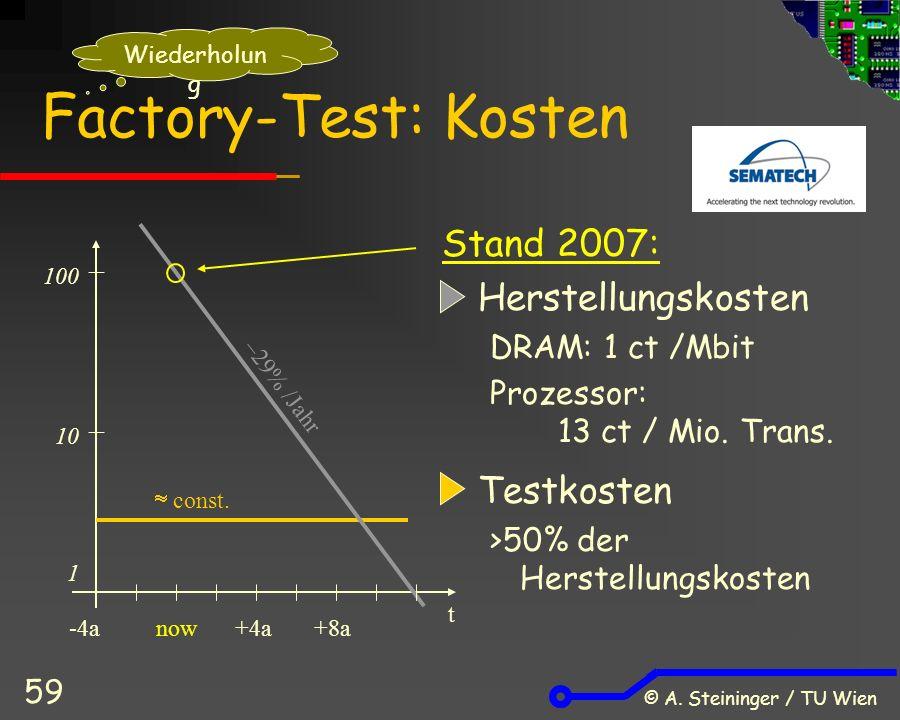 © A. Steininger / TU Wien 59 Factory-Test: Kosten –29% /Jahr  const.