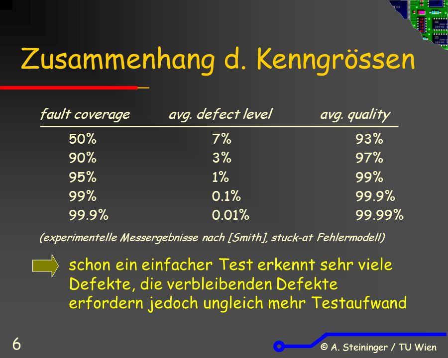 © A. Steininger / TU Wien 6 Zusammenhang d. Kenngrössen fault coverage avg.