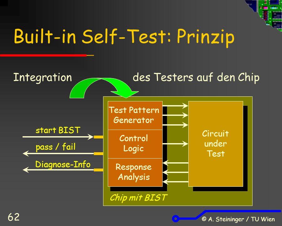 © A. Steininger / TU Wien 62 Built-in Self-Test: Prinzip Test Pattern Generator Control Logic Response Analysis Circuit under Test Chip mit BIST start