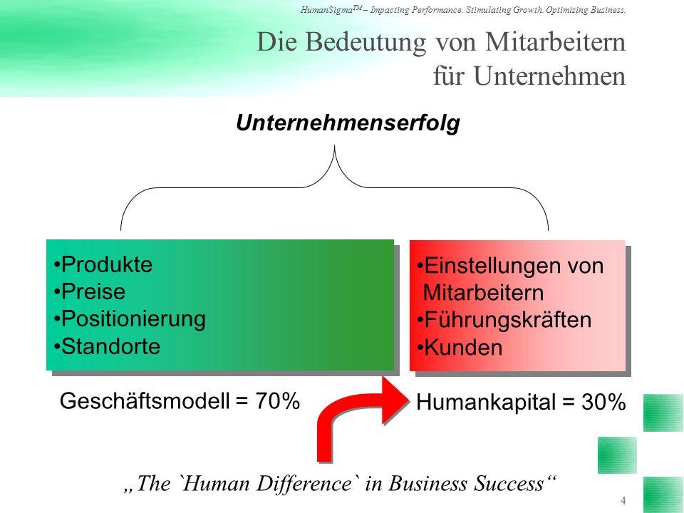 HumanSigma TM – Impacting Performance.Stimulating Growth.