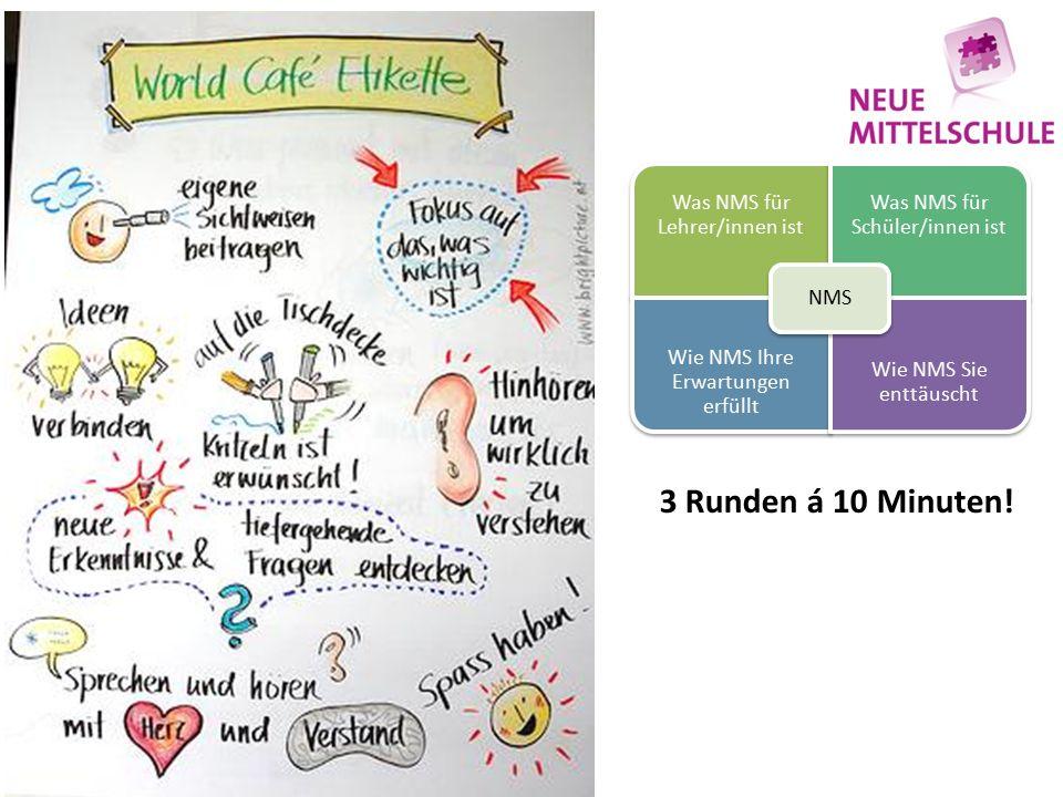 Was NMS für Lehrer/innen ist Was NMS für Schüler/innen ist Wie NMS Ihre Erwartungen erfüllt Wie NMS Sie enttäuscht NMS 3 Runden á 10 Minuten!