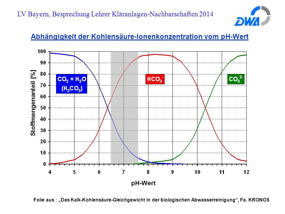 """LV Bayern, Besprechung Lehrer Kläranlagen-Nachbarschaften 2014 Abhängigkeit der Kohlensäure-Ionenkonzentration vom pH-Wert pH-Wert Stoffmengenanteil [%] Folie aus : """"Das Kalk-Kohlensäure-Gleichgewicht in der biologischen Abwasserreinigung , Fa."""