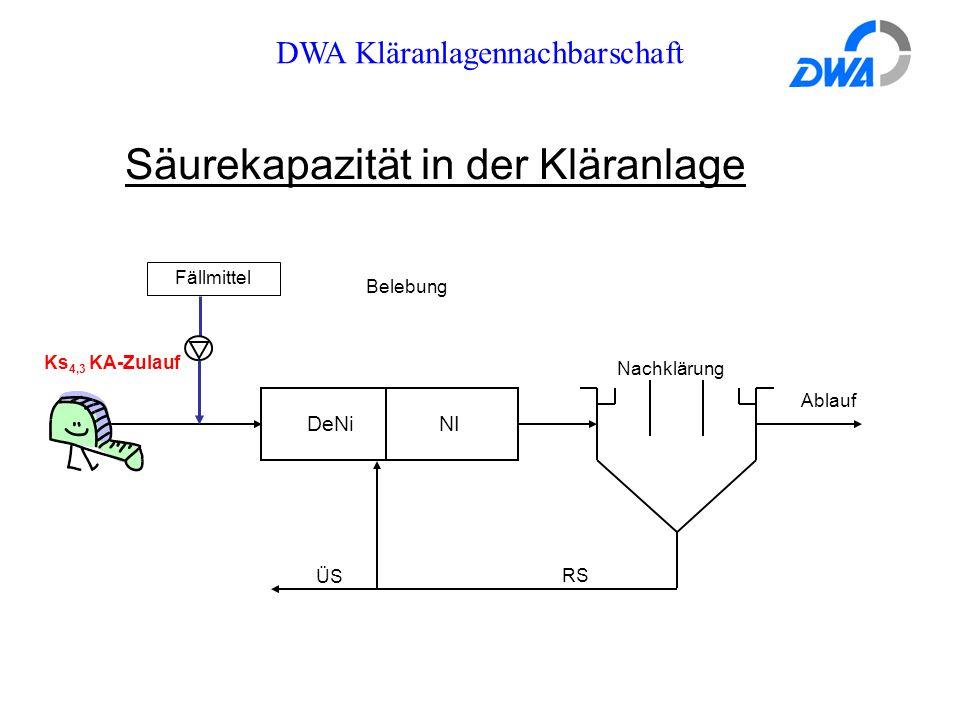DWA Kläranlagennachbarschaft Säurekapazität in der Kläranlage DeNi NI RS ÜS Ks 4,3 KA-Zulauf Belebung Nachklärung Ablauf Fällmittel